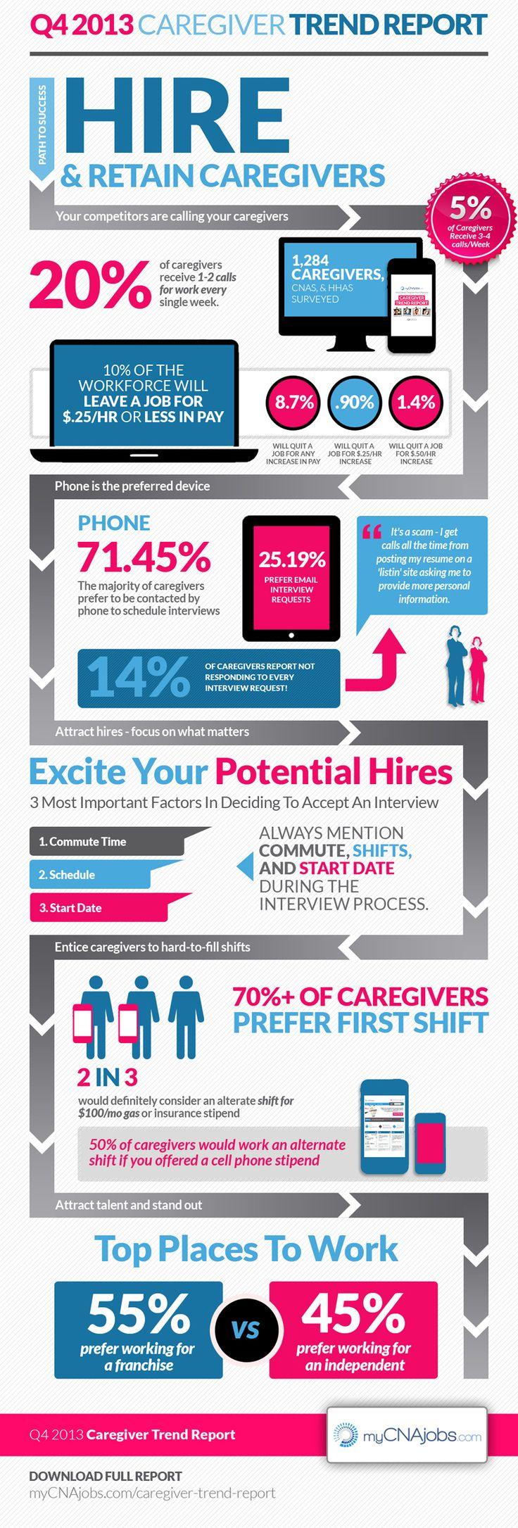 62 best caregiver cna jobs images on pinterest caregiver cna caregiver trend report cna jobscareer successcaregiver xflitez Choice Image