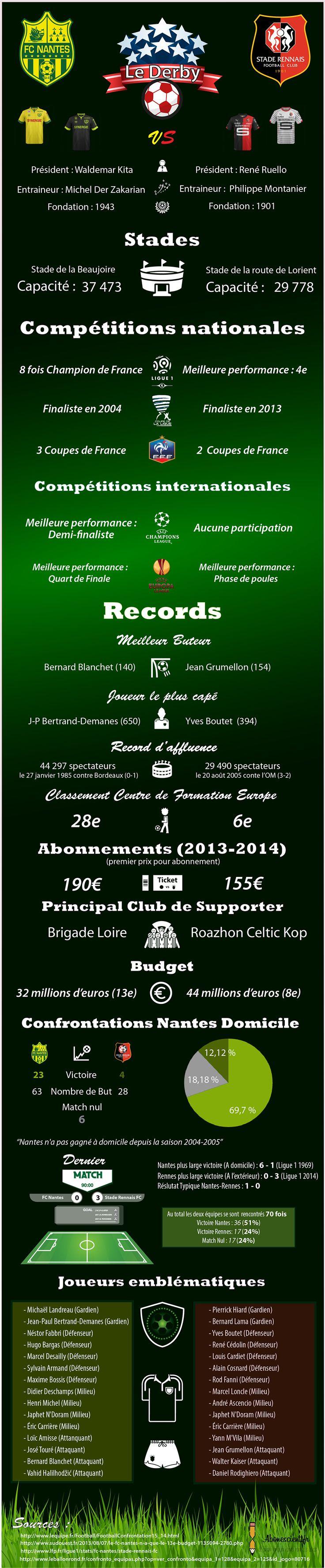 FC Nantes VS Stade Rennais FC. Le #derby en #infographie. #foot #sport