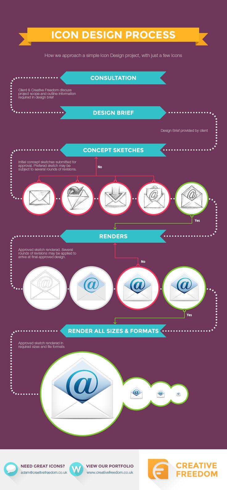 20 besten gRApHIc Bilder auf Pinterest | Design thinking, Grafiken ...