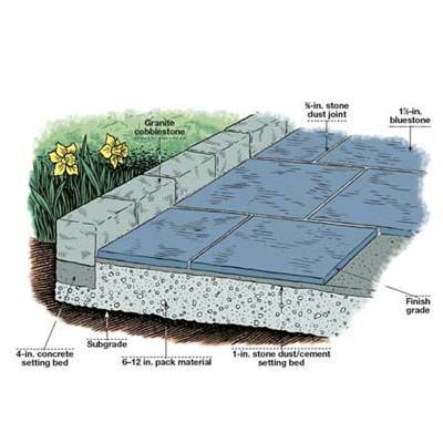 How to lay a stone patio. TOH landscaper Roger Cook shows you how here.   Illustration by: Gregory Nemec   thisoldhouse.com