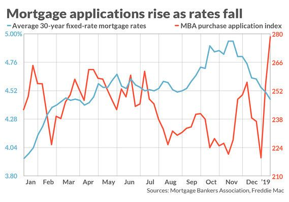 Mortgage Rates Stay Subdued Bringing Relief To Slumping Housing Market Marketwatch Current Mortgage Rates Mortgage Rates Mortgage