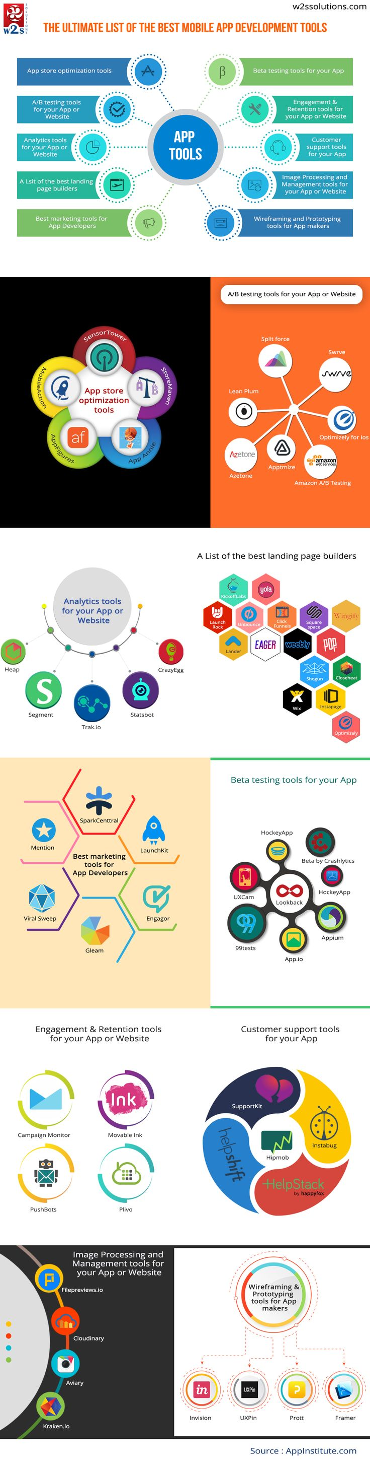 The Ultimate List of The Best Mobile APP Development Tools – Infographics