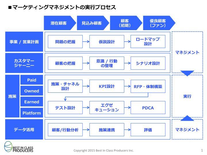 マーケティングマネジメントの実行プロセス BICP