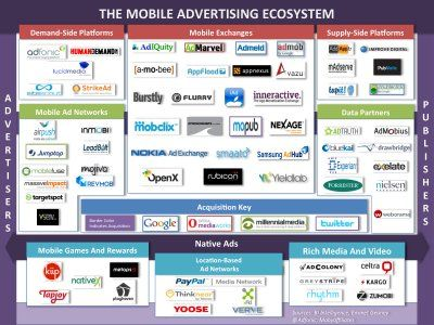 http://www.businessinsider.com/the-new-mobile-advertising-landscape-2013-11  The New Mobile Advertising Ecosystem Explained The mobile advertising ecosystem is showed with famous brand included. They are all connected.
