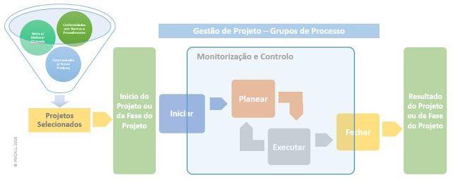 Consequências da Confusão Entre Ciclo de Vida do Projeto e Grupos de Processo