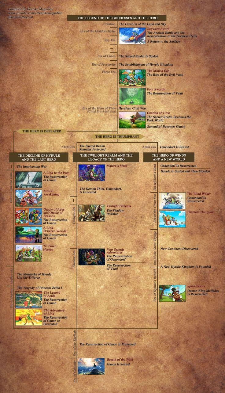 MM ideas | Legend of Zelda 8 | Legend of zelda timeline ...