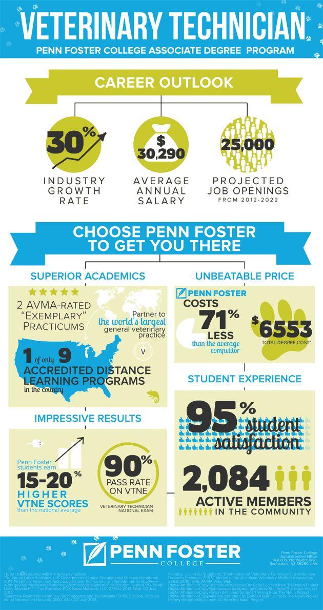Veterinary Technician Infographic - Penn Foster Career School | Career ...