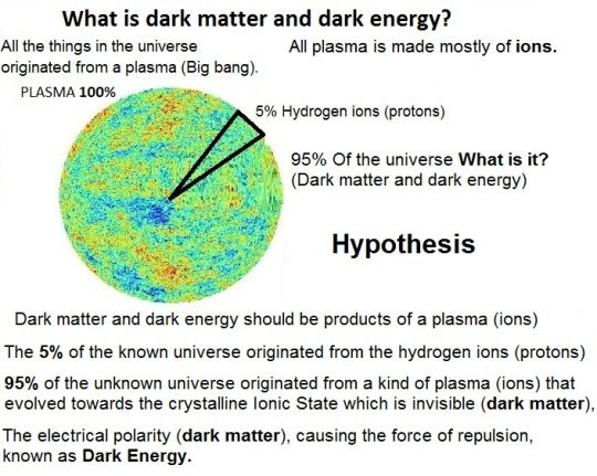 The dark energy is the force of repulsion origin of the ...