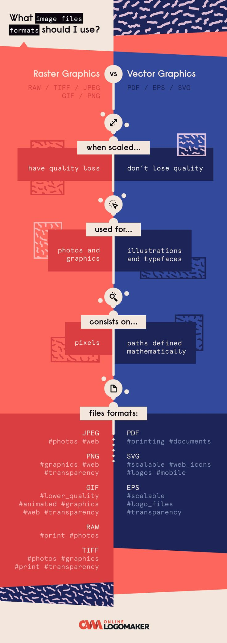 Do you know which #image #file #format you should use for each ocasion? #infographic #design #tip