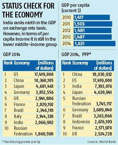 India s per capita income up 10% #monthly #income http://incom.remmont.com/india-s-per-capita-income-up-10-monthly-income/  #per capita income by country # India's per capita income up 10% BS Reporter | New Delhi Jul 04, 2015 12:49 AM IST India s per capita income rose 9.7 per cent to $1,631 in 2014 from $1,487 in the previous year, but it remained a low-middle income economy, according to the World Bank s Continue Reading