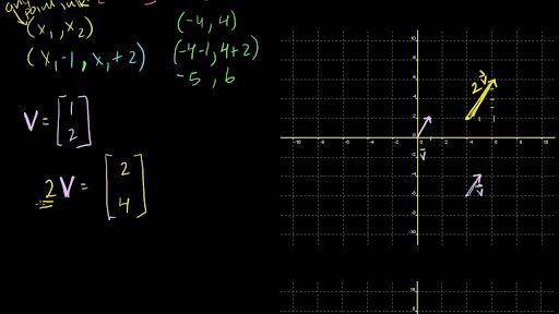 Linear algebra   Math   Khan Academy