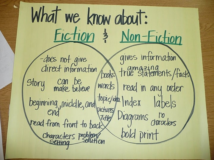 reading fiction is more enjoyable essay Do you agree or disagree with the following statement reading fiction (such as novels and short stories) is more enjoyable than watching movies.