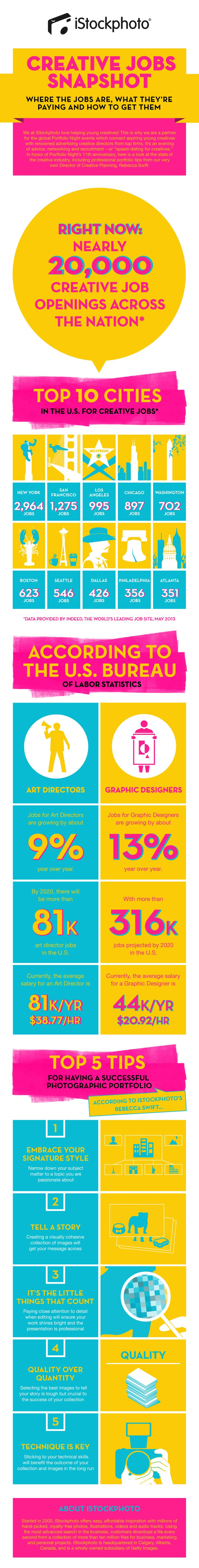 17 best images about career ideas inside job istockphoto has developed a snapshot of the creative jobs industry