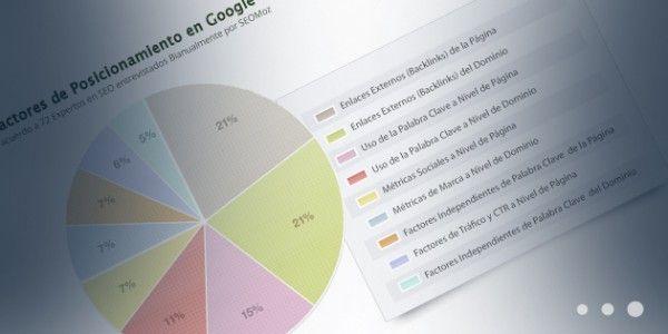 Los 9 Factores de Posicionamiento web en Google! http://blog.pagoranking.com/posicionamiento-en-google/