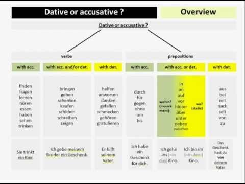 Dative or accusative ? - german grammar explained in ...