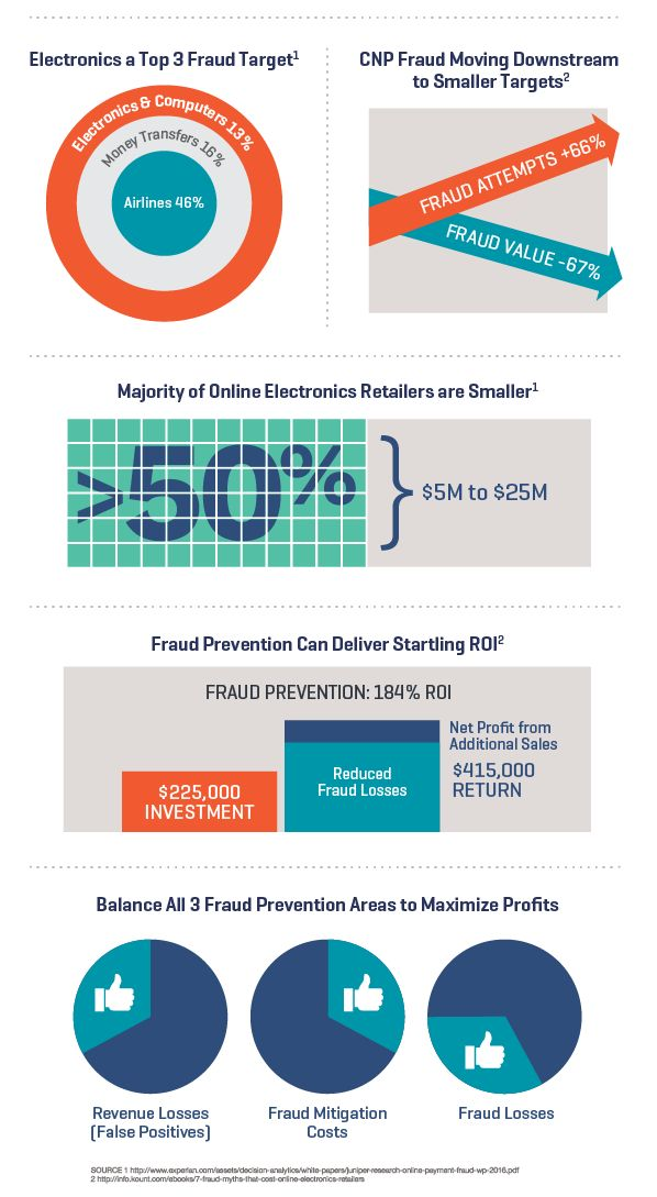 The Fraud Landscape for Online Electronics Retailers #Infographic