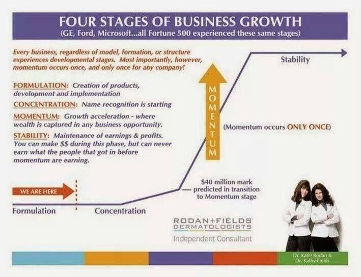 My Take on the Rodan + Fields Business Opportunity