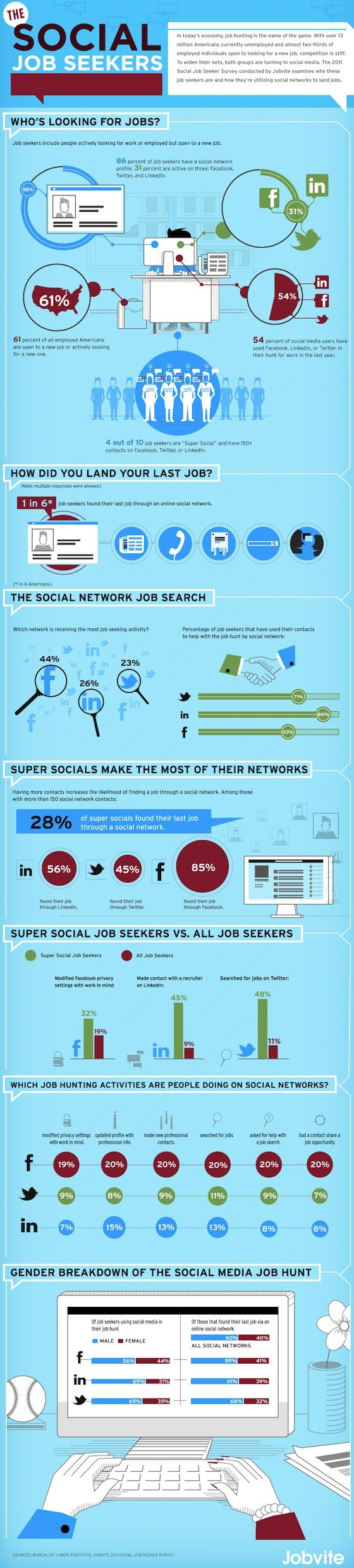 Which Social Network Has the Most Job Search Activity? [INFOGRAPHIC] from http://theundercoverrecruiter.com