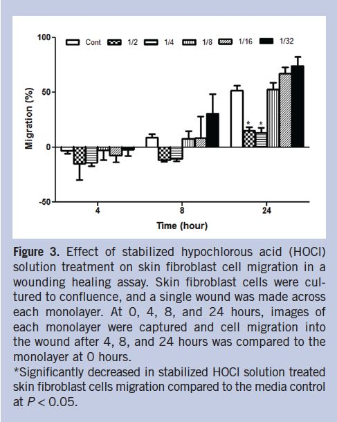 Hypochlorous Acid: An Ideal Wound Care Agent With Powerful Microbicidal, Antibiofilm, and Wound Healing Potency | WOUNDS