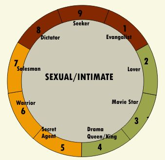 Enneagram - 27 Subtypes - Intimacy