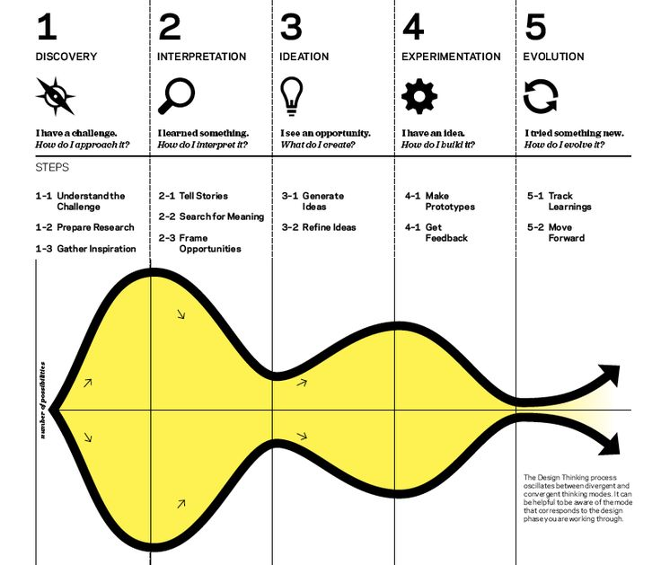 A hybrid elaboration and reduction workflow bolted onto a 5-stage design process. The ideation and experimentation phases are the design phase (see double diamond design method)