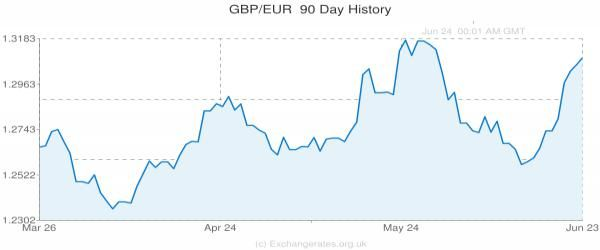 UK Vote Set for 23rd June: Where do British Pound Forecasts see...: UK Vote Set for 23rd June: Where do British Pound… #Brexit #PoundtoEuro