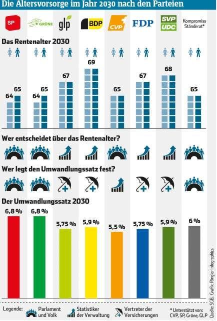 Der grosse AHV-Wahl-Check: Bei dieser Partei gibt es am meisten Rente | Blick