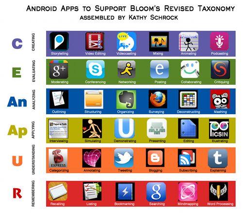 Pon una App en tu vida (educativa) | Nuevas tecnologías aplicadas a la educación | Educa con TIC