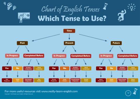 English Tenses Chart, Storybooks, and Workbooks