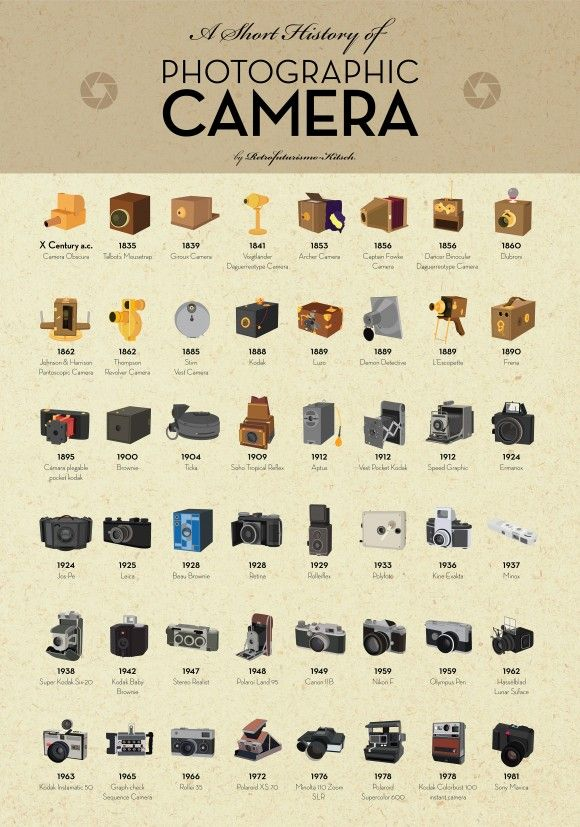Pre-Digital Photography Infographic: The Evolution of the Camera