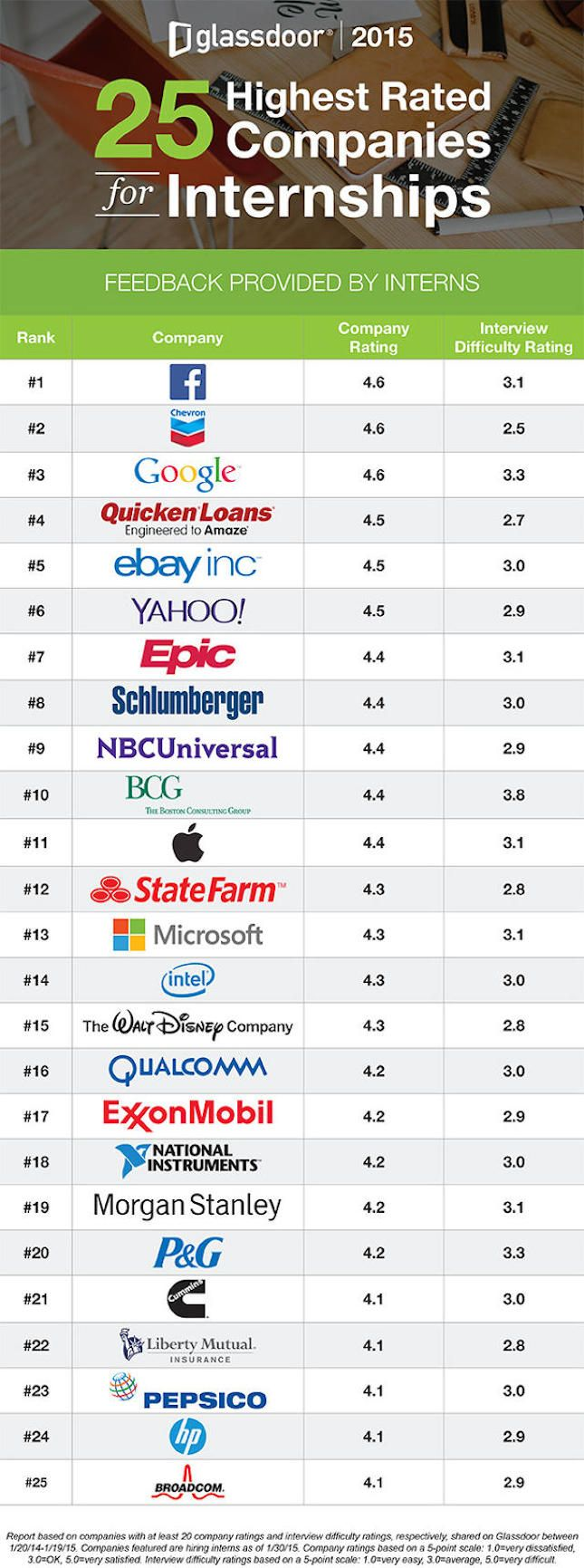 25 best the internship dividend images on pinterest brookings why these 25 awesome companies are the best for internships malvernweather Image collections