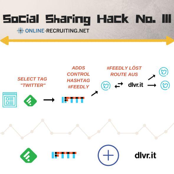 Social Sharing Hack No.III
