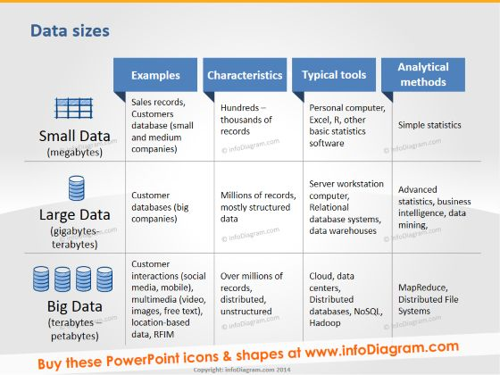Big Data Diagrams sizes #powerpoint #template #theme #bigdata