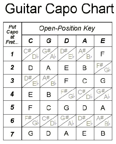 Best Guitar ChordS Images On