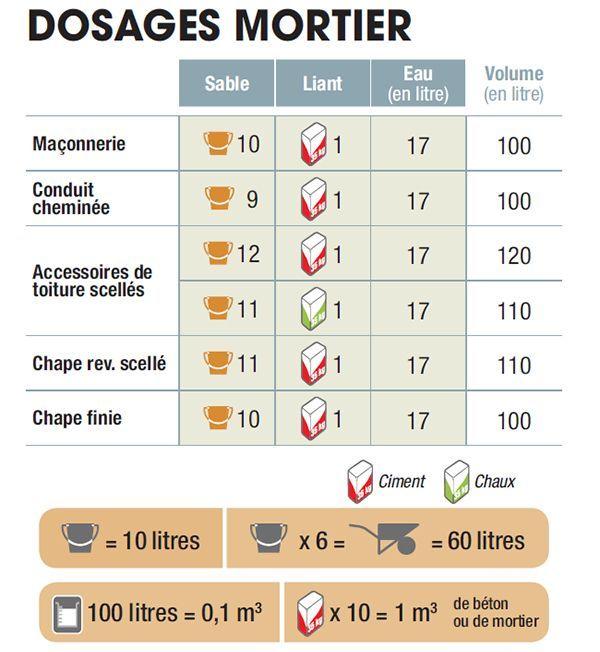 Comment Bien Doser Son Mortier Et Son Beton Dosage Ciment Travaux De Maconnerie Mortier