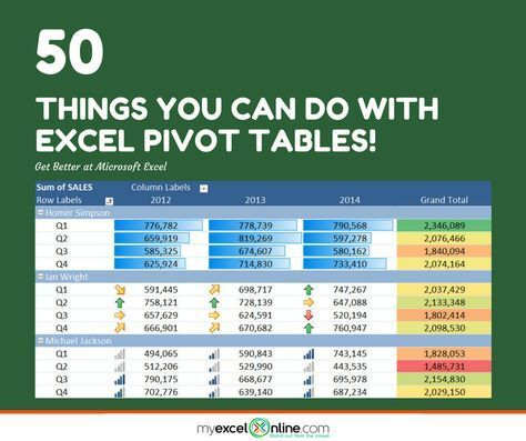 50 Things You Can Do With Excel Pivot Tables Microsoft Excel