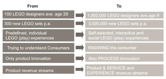 Co-creatie LEGO (Bron: Sophie Jenkins) voorbeeld!