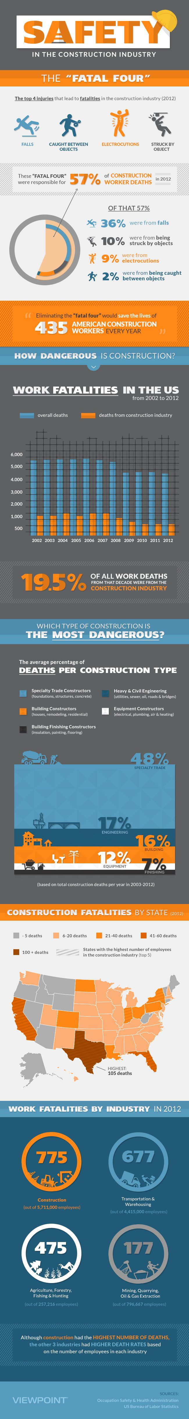 The Fatal 4 - Construction Safety