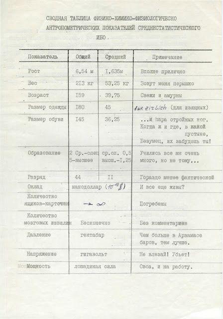 Сводная таблица физико-химико-физиологическо-антропометрических показателей среднестатистического ИБО