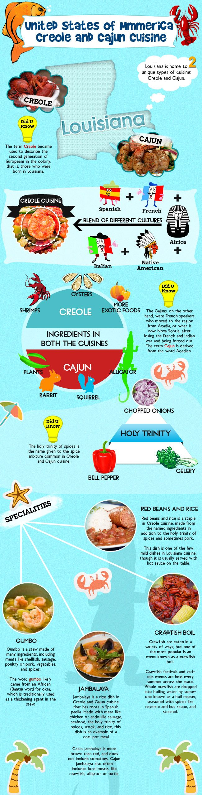 Louisiana Food Infographic  - Major food includes Creole And Cajun, creole is a blend of different cuisines......