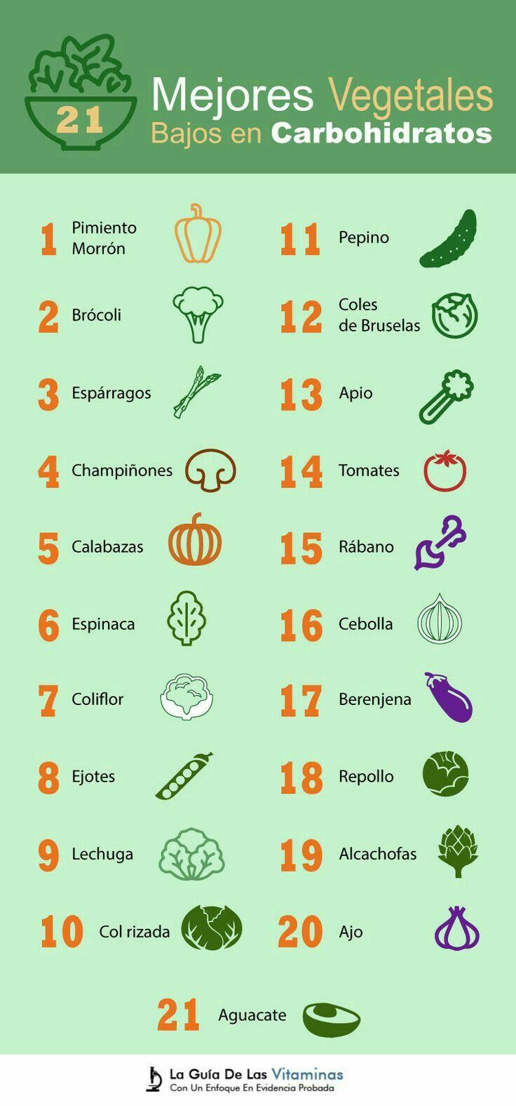 Comidas para dietas bajas en calorias y carbohidratos