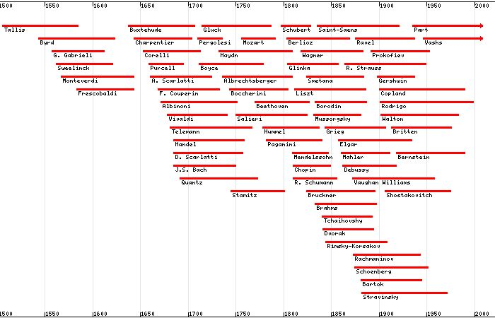 This Chart Shows A Selection Of The Most Famous Classical