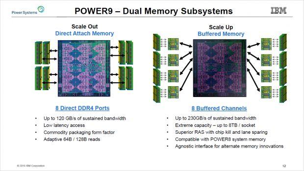 c97141ade91f Die Scale-Up-Variante nutzt Memory Buffer. (Bild IBM)