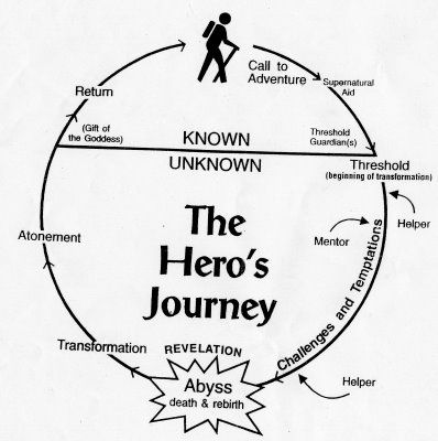 The Heroic Journey  Google Image Result for http://adairjones.files.wordpress.com/2010/01/heros-journey-campbell.jpg