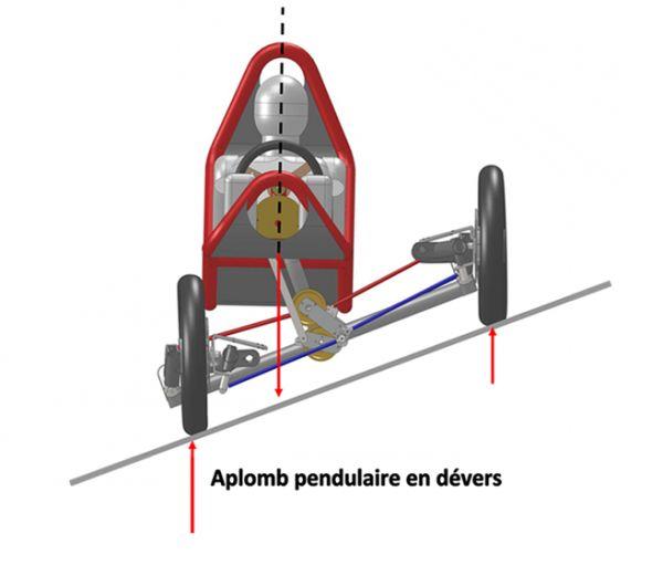 SWINCAR est un véhicule révolutionnaire aux aptitudes tout- terrain exceptionnelles Imaginez une araignée mécanique à roues….. La cinématique permet l'inclinaison en virage, la correction des dévers et les croisements de ponts les plus extrêmes. Ses suspensions indépendantes reçoivent à chacune de leurs extrémités des roues motorisées électriques, toutes directrices. Dans les virages, la nacelle et les 4 roues directrices indépendantes s'inclinent automatiquement sous l'effet de la force…