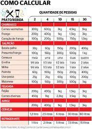 Resultado de imagem para tabela comida quantidade por pessoa churrasco
