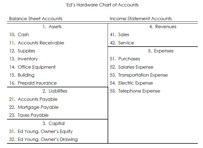 Image result for chart of accounts example Office Help - accounting manual template