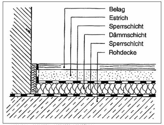schwimmender estrich bodenaufbau home bath planning. Black Bedroom Furniture Sets. Home Design Ideas