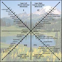 Ken Wilber's Four Quadrants