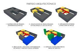 Resultado de imagen para partido arquitectonico